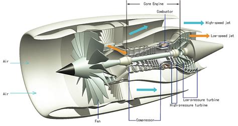 How Rocket Engines Produce More Thrust Than Aircraft