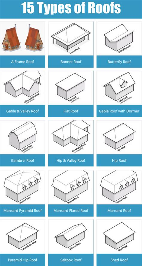 different types 15 types of roofs for houses with illustrations architecture house and construction