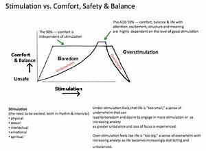 Diagram Of Comfort Stimulation