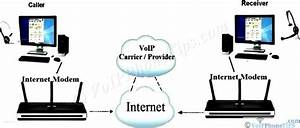 How Does Voip Work  Most Voip Frequently Asked Question