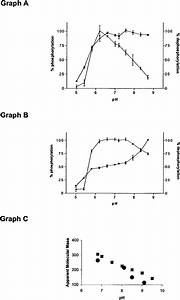 The Effects Of Ph On Enzyme Activity Using The Substrates