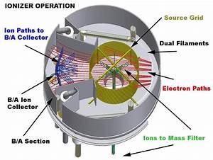 Residual Gas Analyzer Rga