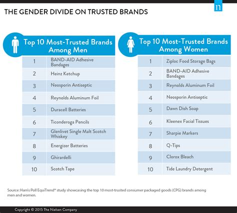 Top 10 Trusted Brands What Brands Do Male And Female