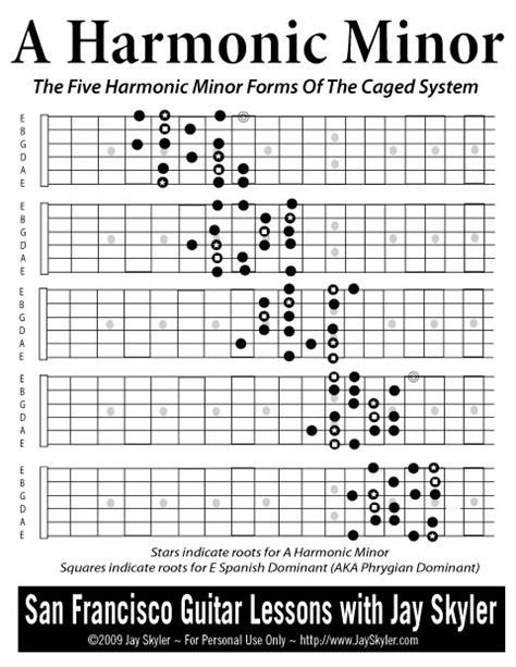 series  guitar fretboard diagram archive  jay skyler