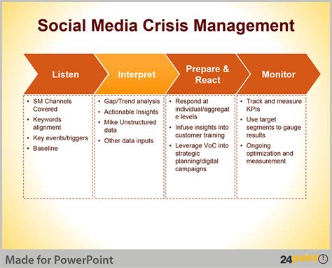 social media communication plan template crisis management plan tips for powerpoint presentations
