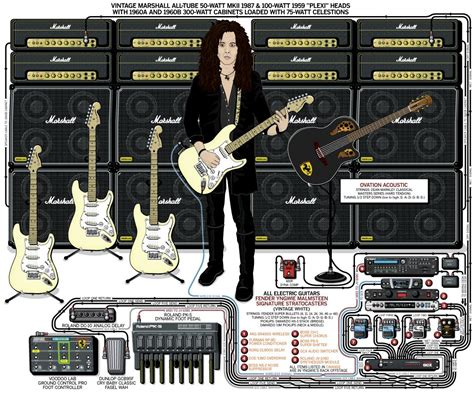A Detailed Gear Diagram Of Yngwie Malmsteen's Stage Setup