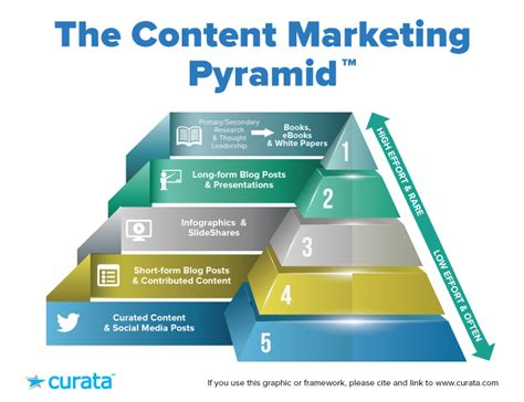 Content Marketing Benchmarks Flow Chart John Ashbery Ets Time Schedule Kl To Ipoh Quick Search Uw Tacoma Victory Liner Flowchart Humor Of Asianet Plus Serials Zee Tv Icon