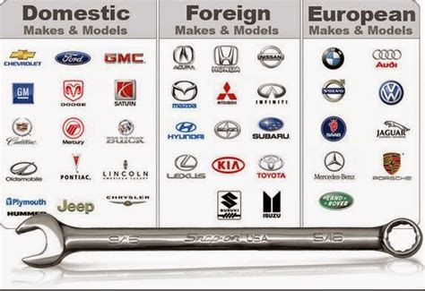 Different Types Of Car Logo Designs That