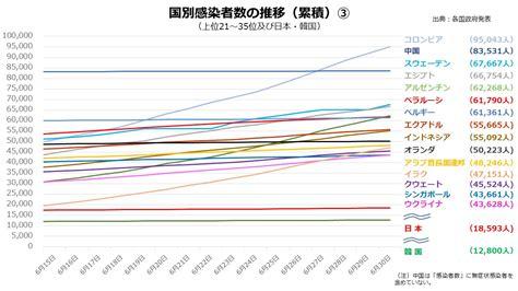日本 感染 者 数 推移