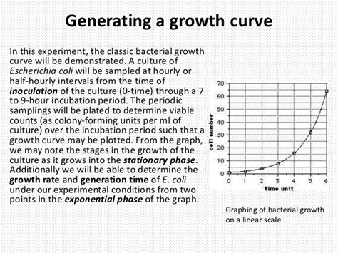 bacterial growth curve procedure