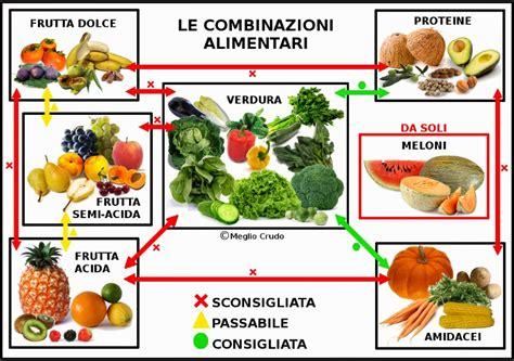 alimenti da evitare per la gastrite evitando la perdita di peso degli alimenti bianchi