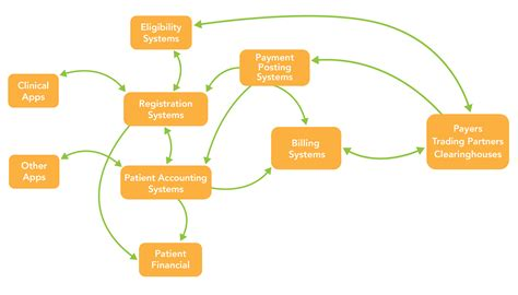 Django Template Context Processor Exle by New Data Flow Diagram Healthcare