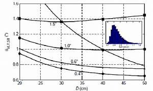 Median Instantaneous Spot Size On The Wfs Vs  Lt Diameter