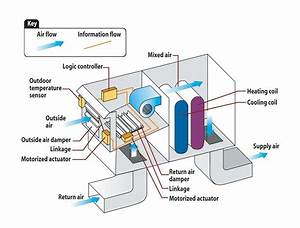 Energy Design Resources   Technology Overview  Economizers