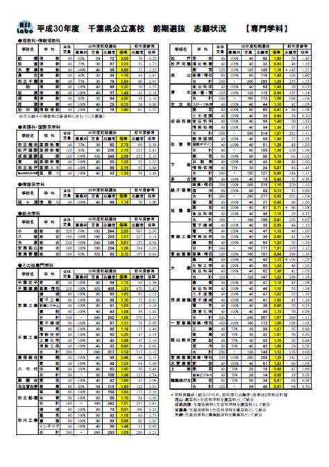 静岡 県 公立 高校 倍率
