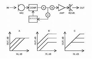 Block Diagram Of A Compression Hearing Aid Using Feedback Compression