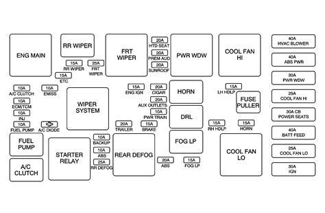 Chevrolet Trailblazer Fuse Diagram Wiring