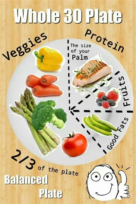 balanced plate    meal plan