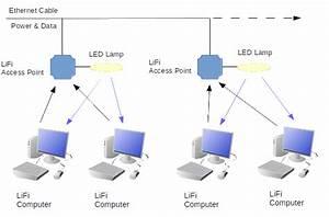Lifi Wireless