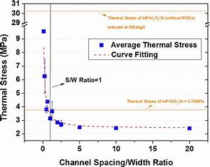 Thermal Stress Induced On Inp As A Function Of Ipoc