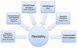 Productivity Thru Flexibility