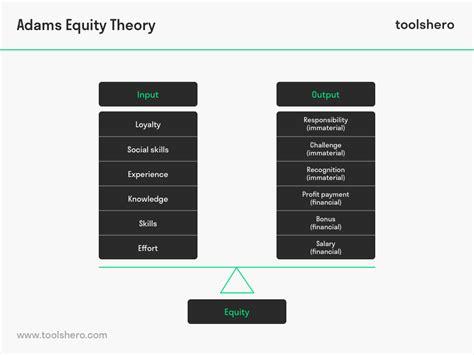 adams equity theory  powerful theory  motivation