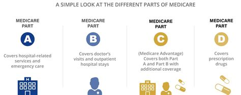 Medicare And Tenncare Eligibility