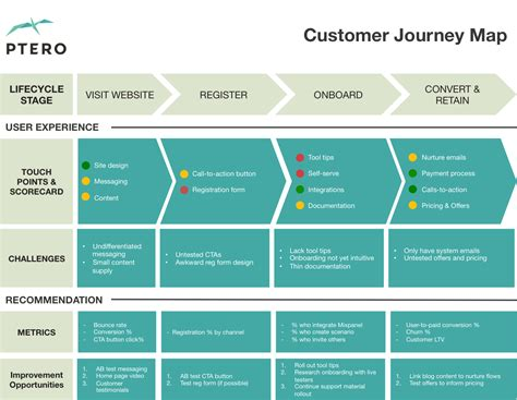 Customer Journey Map Template This Customer Journey Map Template Is A Great Way To