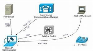 Auto Register Cisco IP Communicator 8.6 with CUCM 8.x - Cisco