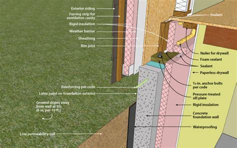 ornl concrete basement wall  interior insulation