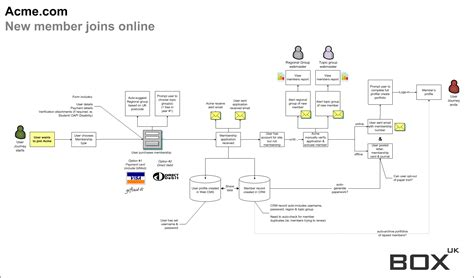 benefits  user journey mapping blogs box uk