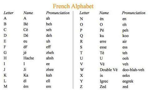 French Alphabet   Dr. Odd