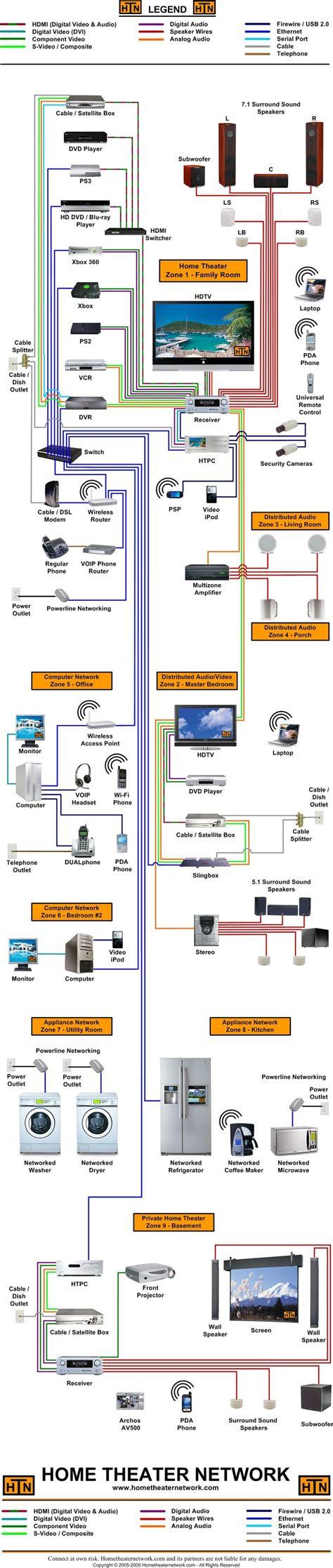 Shower Speaker Wiring Diagram by 81 Besten Gamer Zimmer Bilder Auf B 252 Ros