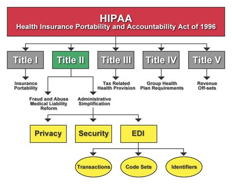 This guidance remains in effect only to the extent that it is consistent with the court's order in ciox health, llc v. Keeping Your Health and Medical Info Safe — An Intro to HIPAA