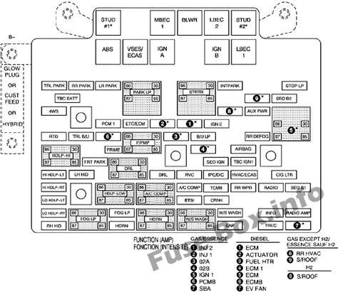 Fuse Box Diagram Chevrolet Silverado