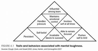 Mental Toughness Athletes Exercises Training Strength 4c