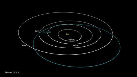 credit bureau small asteroid to pass to earth march 8
