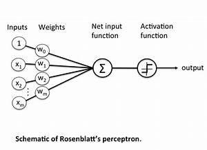 Neural Representation Of Logic Gates  U2013 Towards Data Science