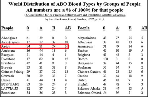 Who Are Your Blood Types' Ancestors?