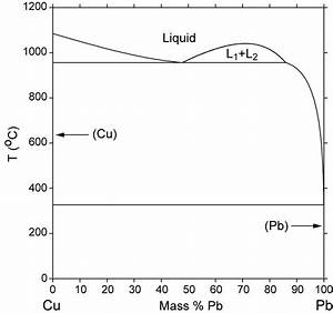 Characterization And Electrochemical Preparation Of Thin