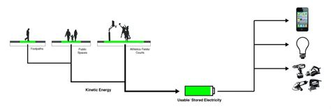 Energy Kinetic Wiring Diagram by Kinetic Battery Wiring Diagram Decor