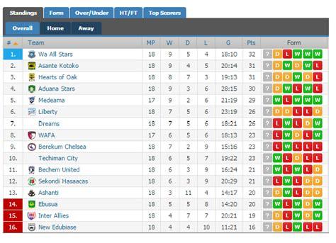 ghana premier league table ghana news ghana premier league review all stars