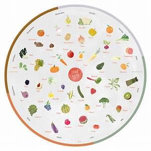 Calendrier Fruits Et Légumes De Saison : calendrier des fruits et l gumes de saison recettes au ~ Nature-et-papiers.com Idées de Décoration