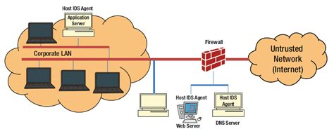 Why Use Ids?, Types Of Ids, Hostbased Ids (hids), Network. California Trust Attorney Fatty Tumor Surgery. Benefits Of Vdi Virtual Desktop. Security Systems Columbus Ga Alan Cox Show. American Express Change Due Date. Best Fidelity Ira Funds Depaul University Mba. Cleaning Company In Virginia. Fleet Maintenance Software Free. Estate Planning Lawyer San Francisco