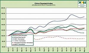 China Cleantech Index May 2014 Result: Returning to ...