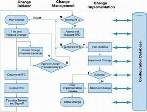Saiqa Deen On Twitter   U0026quot Normal Change Process Flow