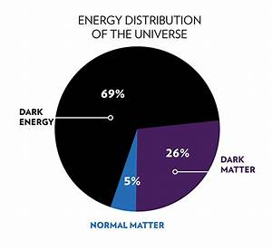 Map of Universe Dark Matter - Pics about space