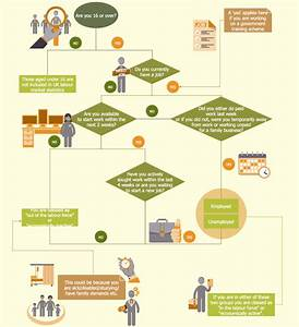 How To Create A Hr Process Flowchart