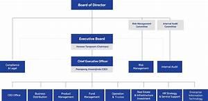 Organisational Chart Bbl Asset Management Co Ltd