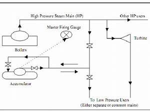 Diagrammatic Layout Of Steam Accumulator Plant